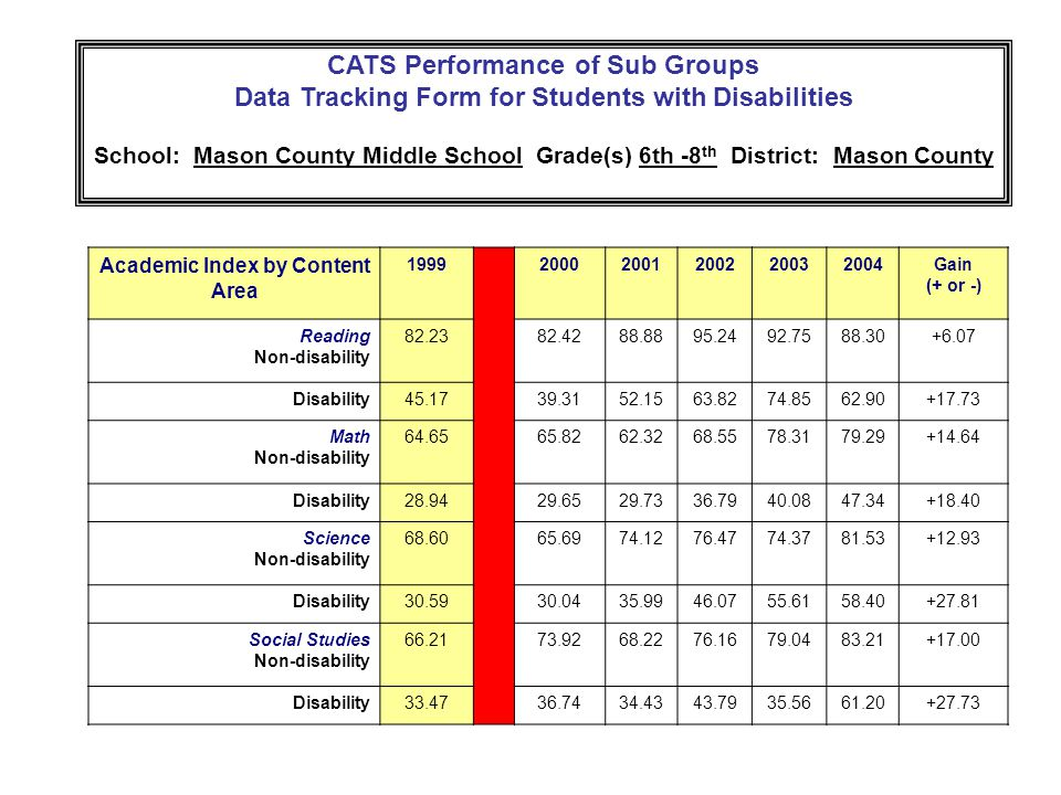CATS Performance of Sub Groups Data Tracking Form for Students with Disabilities School: Mason County Middle School Grade(s) 6th -8 th District: Mason County Academic Index by Content Area Gain (+ or -) Reading Non-disability Disability Math Non-disability Disability Science Non-disability Disability Social Studies Non-disability Disability