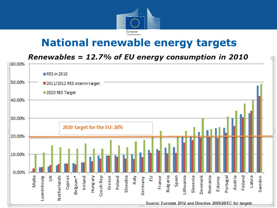 National renewable energy targets Source: Eurostat 2012 and Directive 2009/28/EC for targets Renewables = 12.7% of EU energy consumption in 2010