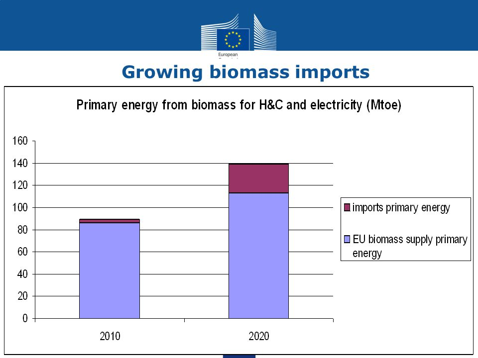 Growing biomass imports