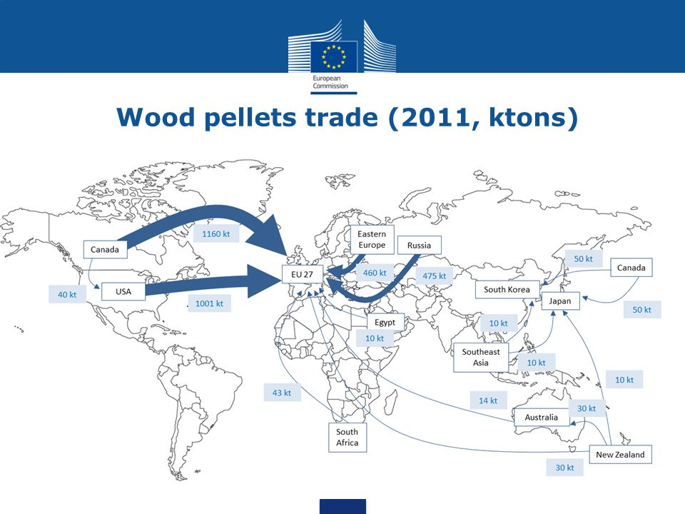 Wood pellets trade (2011, ktons)