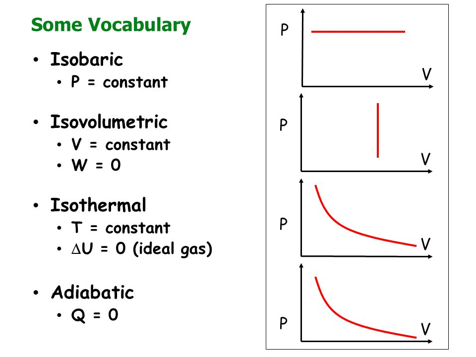 Some Vocabulary Isobaric P = constant Isovolumetric V = constant W = 0 Isothermal T = constant  U = 0 (ideal gas) Adiabatic Q = 0 V V V V P P P P