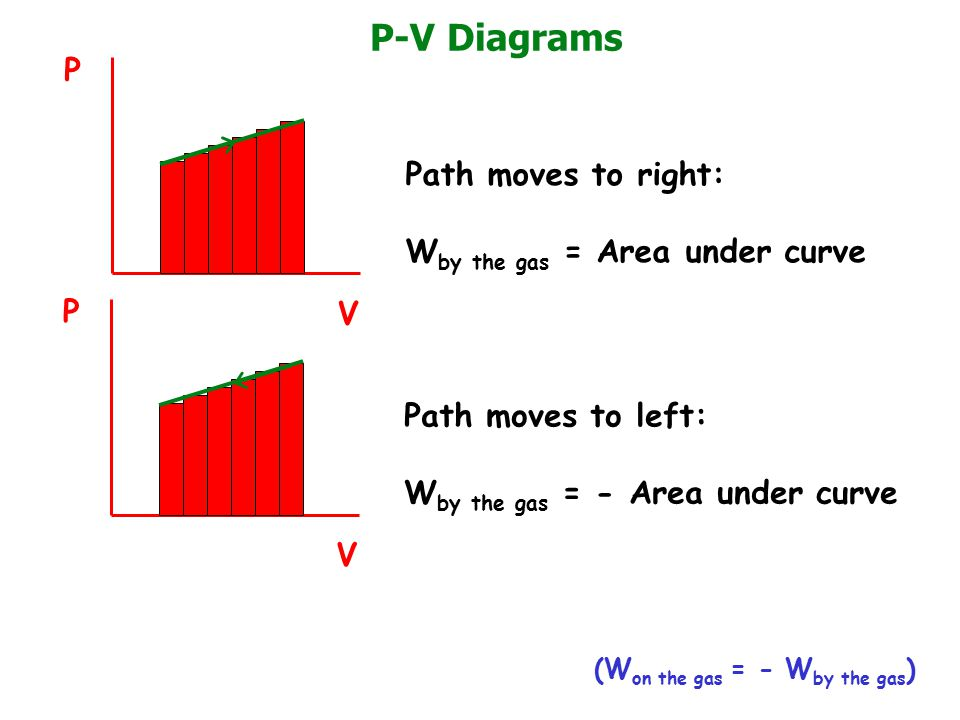 P-V Diagrams P V Path moves to right: W by the gas = Area under curve P V Path moves to left: W by the gas = - Area under curve (W on the gas = - W by the gas )