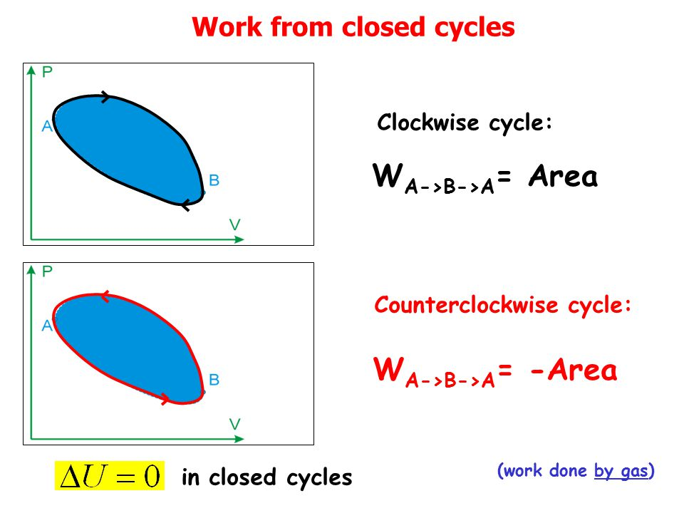 Work from closed cycles W A->B->A = Area (work done by gas) W A->B->A = -Area Clockwise cycle: Counterclockwise cycle: in closed cycles