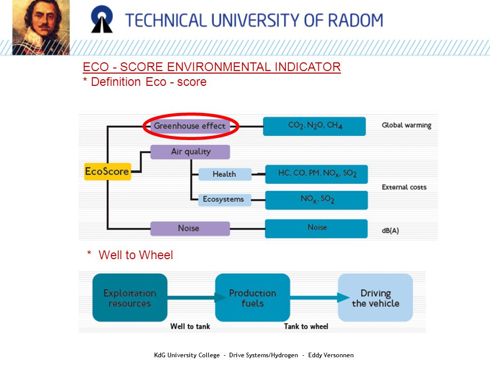 ECO - SCORE ENVIRONMENTAL INDICATOR * Definition Eco - score * Well to Wheel KdG University College - Drive Systems/Hydrogen - Eddy Versonnen
