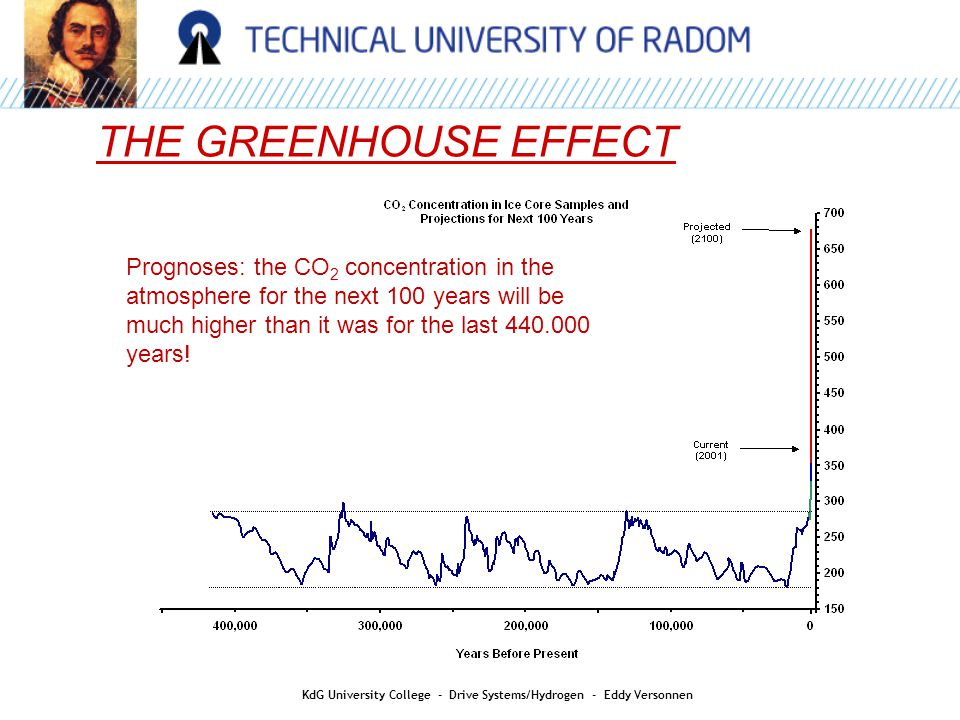 AIR QUALITY THE GREENHOUSE EFFECT KdG University College - Drive Systems/Hydrogen - Eddy Versonnen Prognoses: the CO 2 concentration in the atmosphere for the next 100 years will be much higher than it was for the last years!