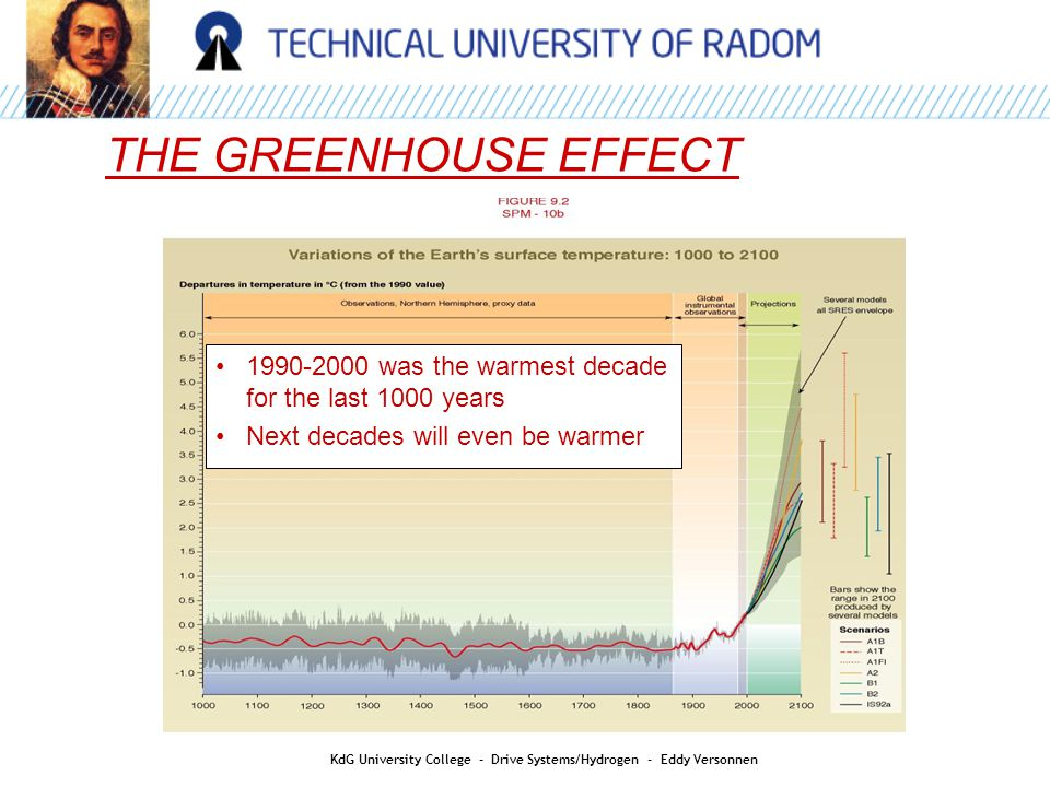 AIR QUALITY THE GREENHOUSE EFFECT KdG University College - Drive Systems/Hydrogen - Eddy Versonnen was the warmest decade for the last 1000 years Next decades will even be warmer