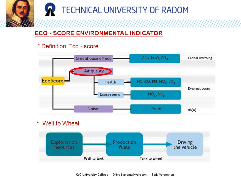 ECO - SCORE ENVIRONMENTAL INDICATOR * Well to Wheel * Definition Eco - score KdG University College - Drive Systems/Hydrogen - Eddy Versonnen