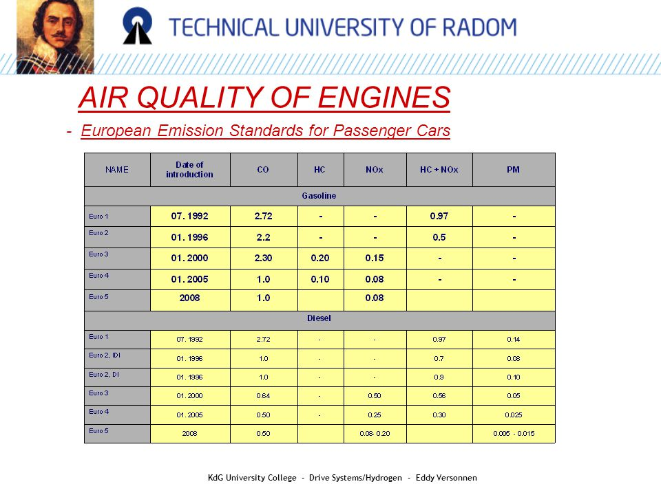 AIR QUALITY OF ENGINES - European Emission Standards for Passenger Cars KdG University College - Drive Systems/Hydrogen - Eddy Versonnen
