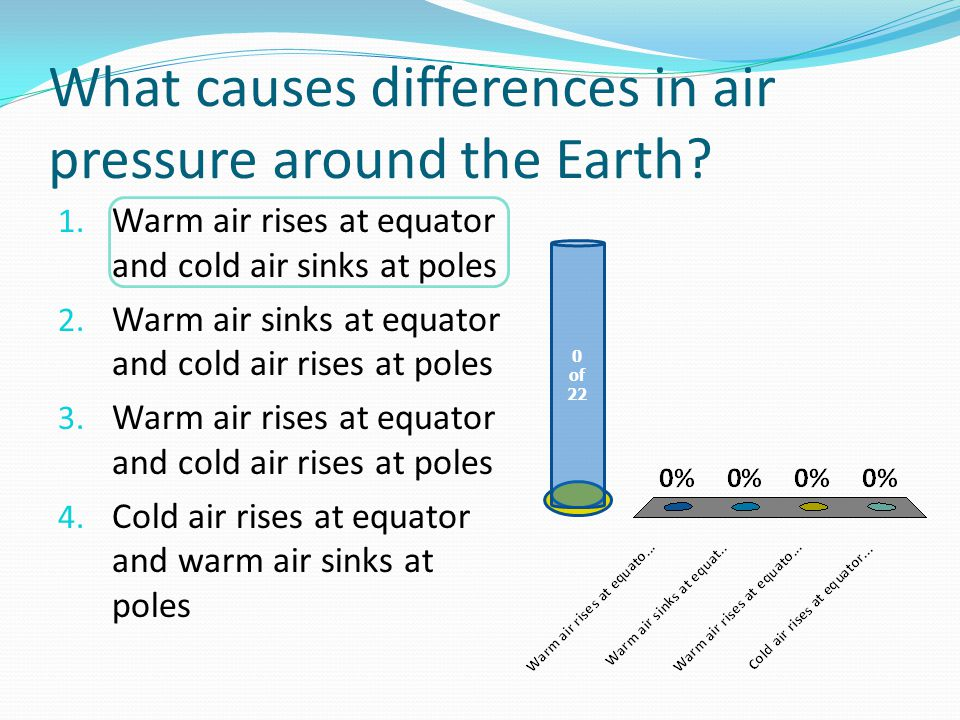What causes differences in air pressure around the Earth.