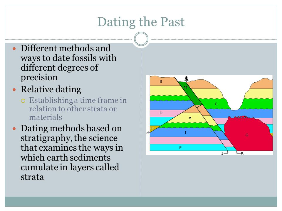 Methods of dating fossils and archeology