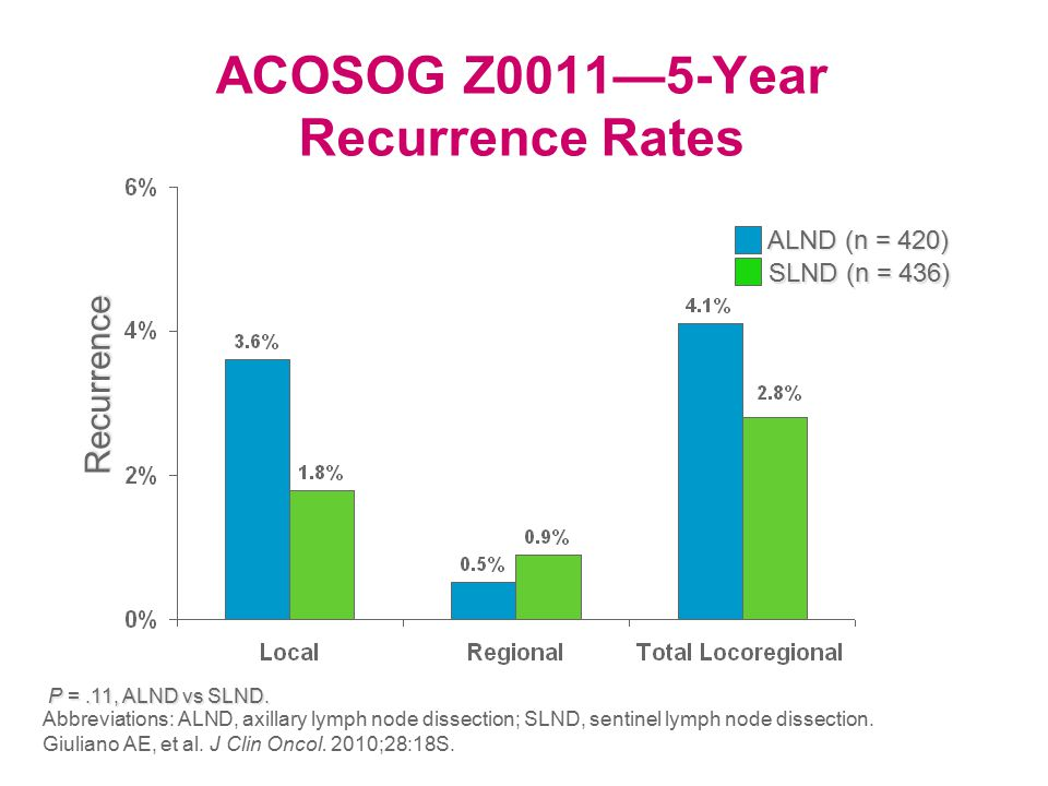 ACOSOG Z0011—5-Year Recurrence Rates Recurrence P =.11, ALND vs SLND.