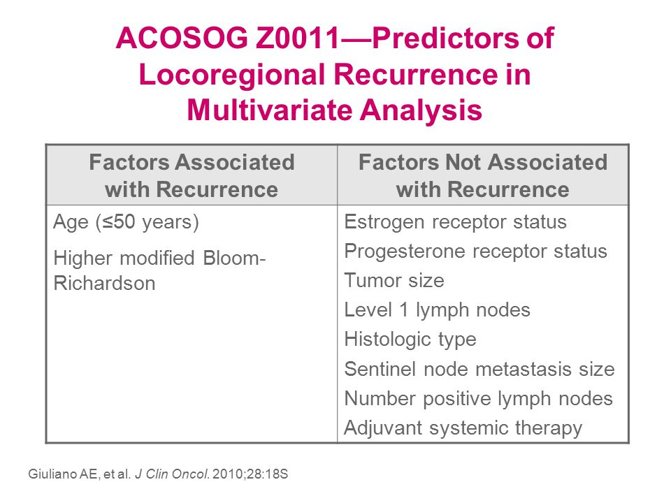 Factors Associated with Recurrence Factors Not Associated with Recurrence Age (≤50 years) Higher modified Bloom- Richardson Estrogen receptor status Progesterone receptor status Tumor size Level 1 lymph nodes Histologic type Sentinel node metastasis size Number positive lymph nodes Adjuvant systemic therapy ACOSOG Z0011—Predictors of Locoregional Recurrence in Multivariate Analysis Giuliano AE, et al.