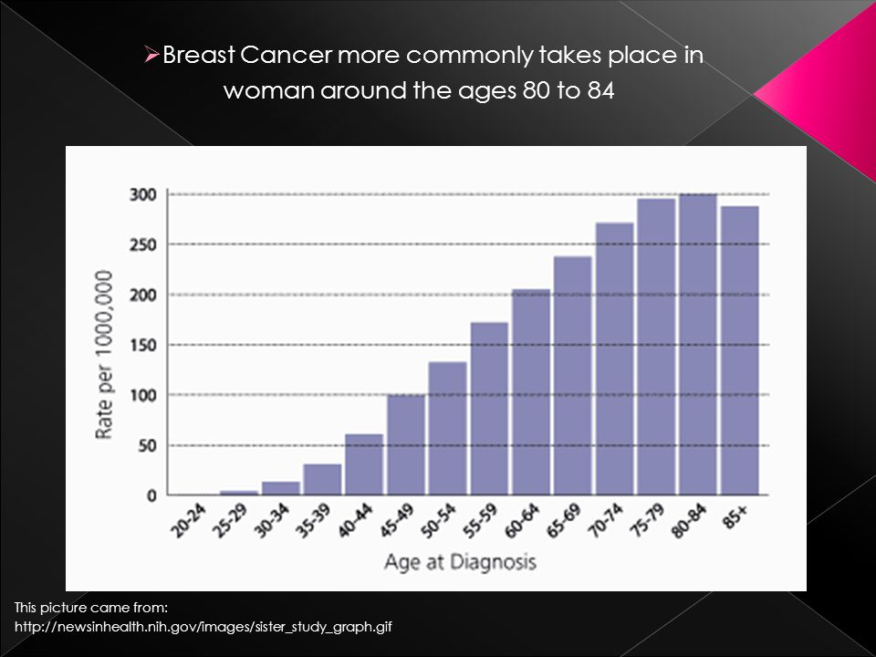  Breast Cancer more commonly takes place in woman around the ages 80 to 84 This picture came from: