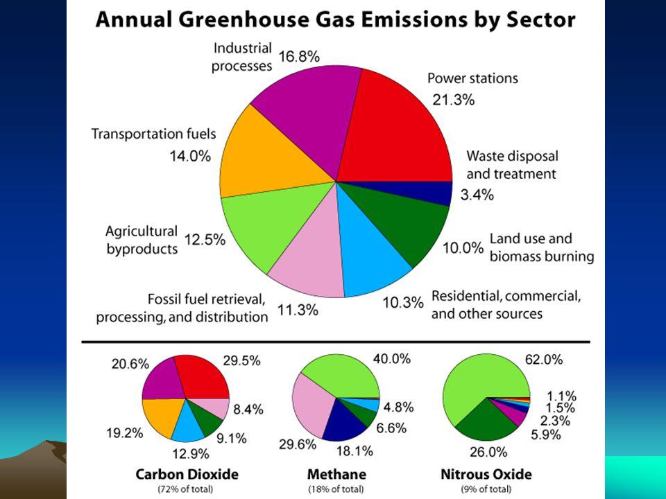 Greenhouse Effect Pdf
