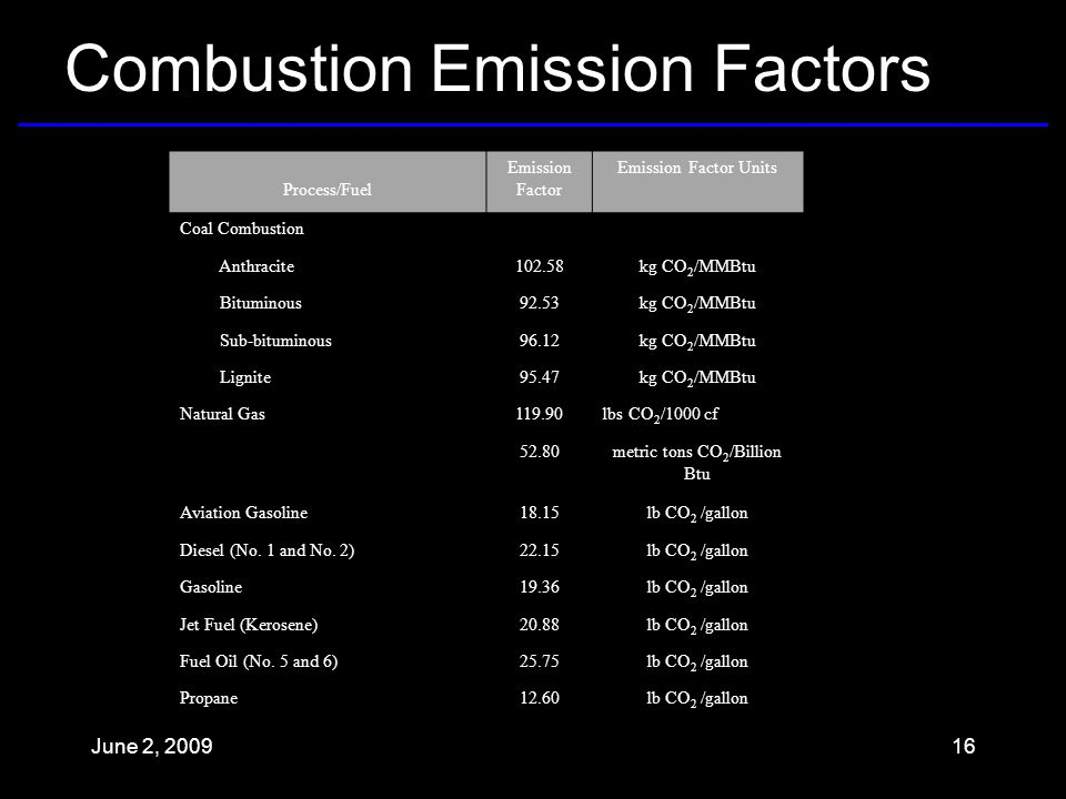 Combustion Emission Factors Process/Fuel Emission Factor Emission Factor Units Coal Combustion Anthracite102.58kg CO 2 /MMBtu Bituminous92.53kg CO 2 /MMBtu Sub-bituminous96.12kg CO 2 /MMBtu Lignite95.47kg CO 2 /MMBtu Natural Gas119.90lbs CO 2 /1000 cf 52.80metric tons CO 2 /Billion Btu Aviation Gasoline18.15lb CO 2 /gallon Diesel (No.