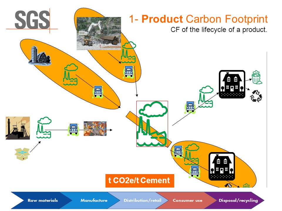 1- Product Carbon Footprint CF of the lifecycle of a product. t CO2e/t Cement