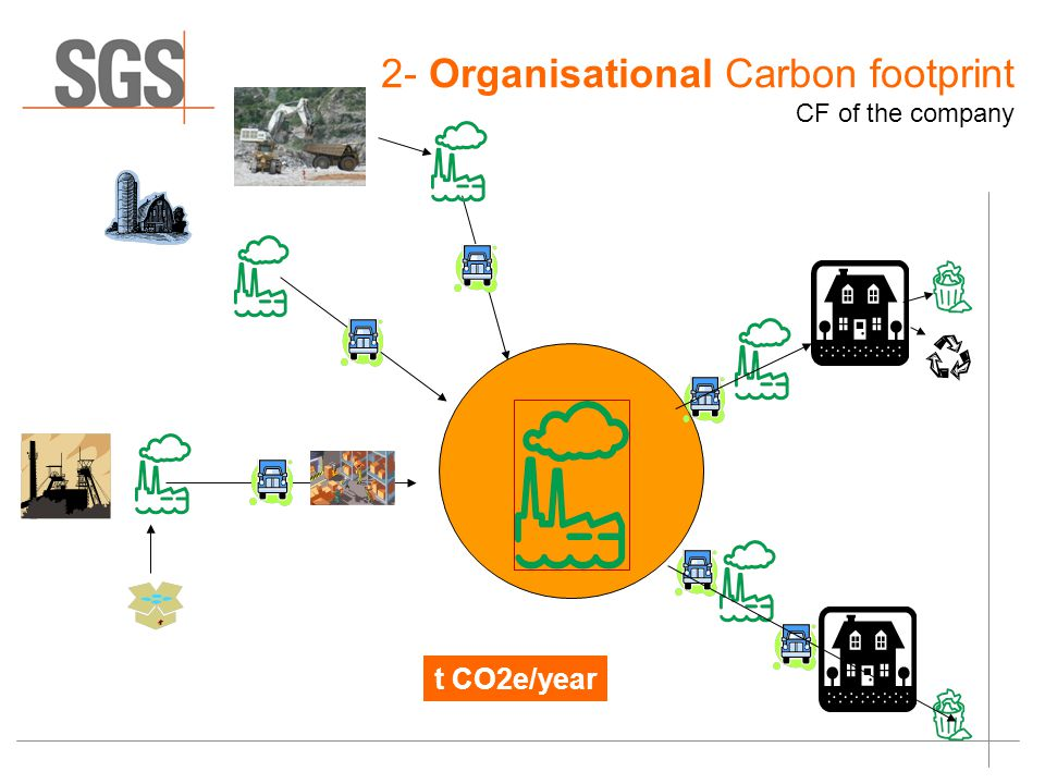 2- Organisational Carbon footprint CF of the company t CO2e/year