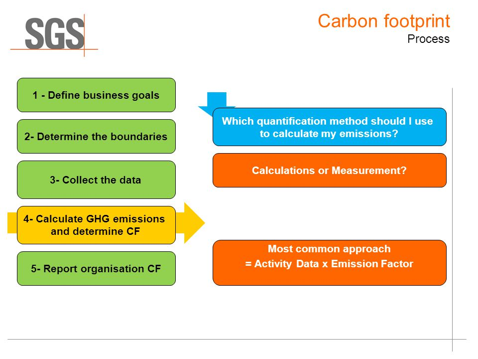 Which quantification method should I use to calculate my emissions.