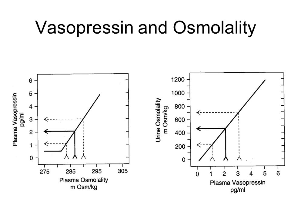 Vasopressin and Osmolality