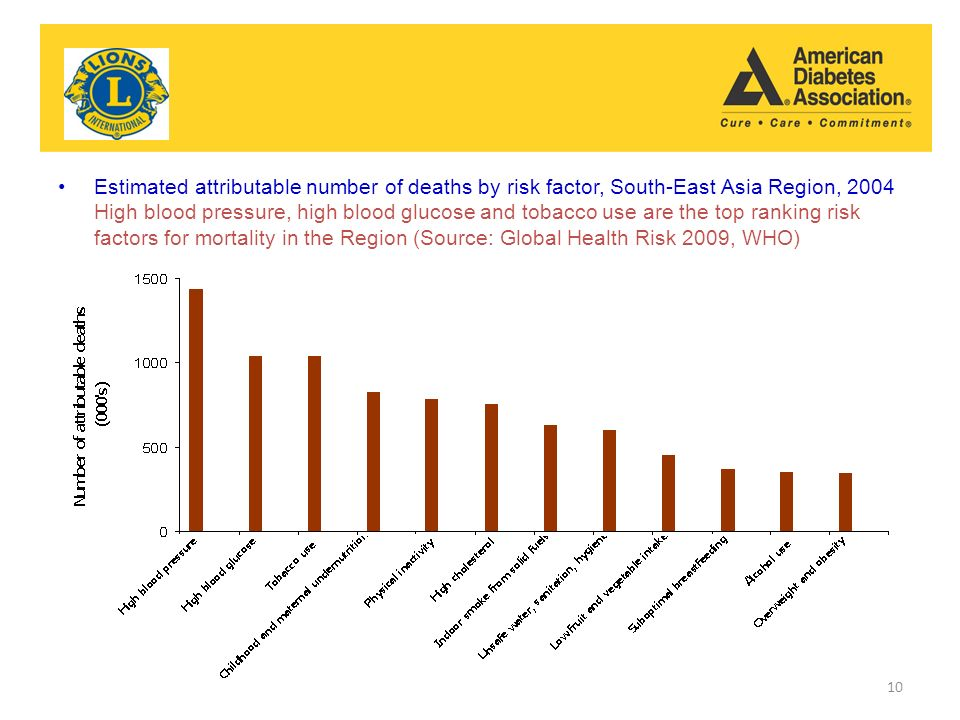 Estimated attributable number of deaths by risk factor, South-East Asia Region, 2004 High blood pressure, high blood glucose and tobacco use are the top ranking risk factors for mortality in the Region (Source: Global Health Risk 2009, WHO) 10