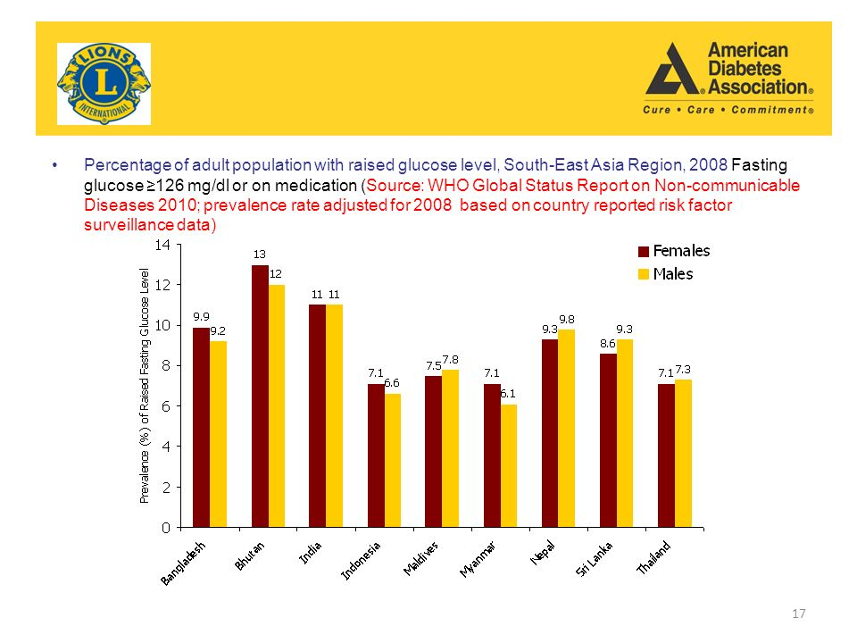 Percentage of adult population with raised glucose level, South-East Asia Region, 2008 Fasting glucose ≥126 mg/dl or on medication (Source: WHO Global Status Report on Non-communicable Diseases 2010; prevalence rate adjusted for 2008 based on country reported risk factor surveillance data) 17