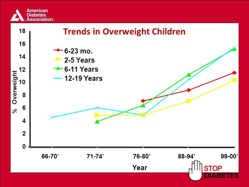 SM Trends in Overweight Children '71-74'76-80'88-94'99-00' Year % Overweight 6-23 mo.