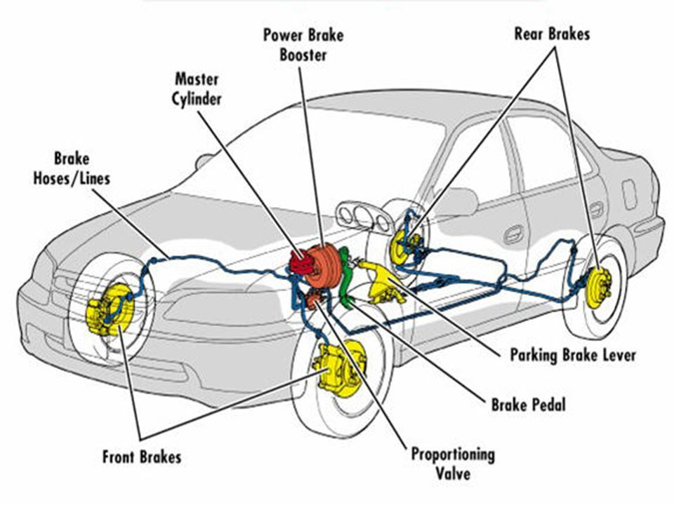 3 Brake Types Service Brakes The Primary System Use 4 Wheel Disc Or And Drum Hydraulics To Operate Them