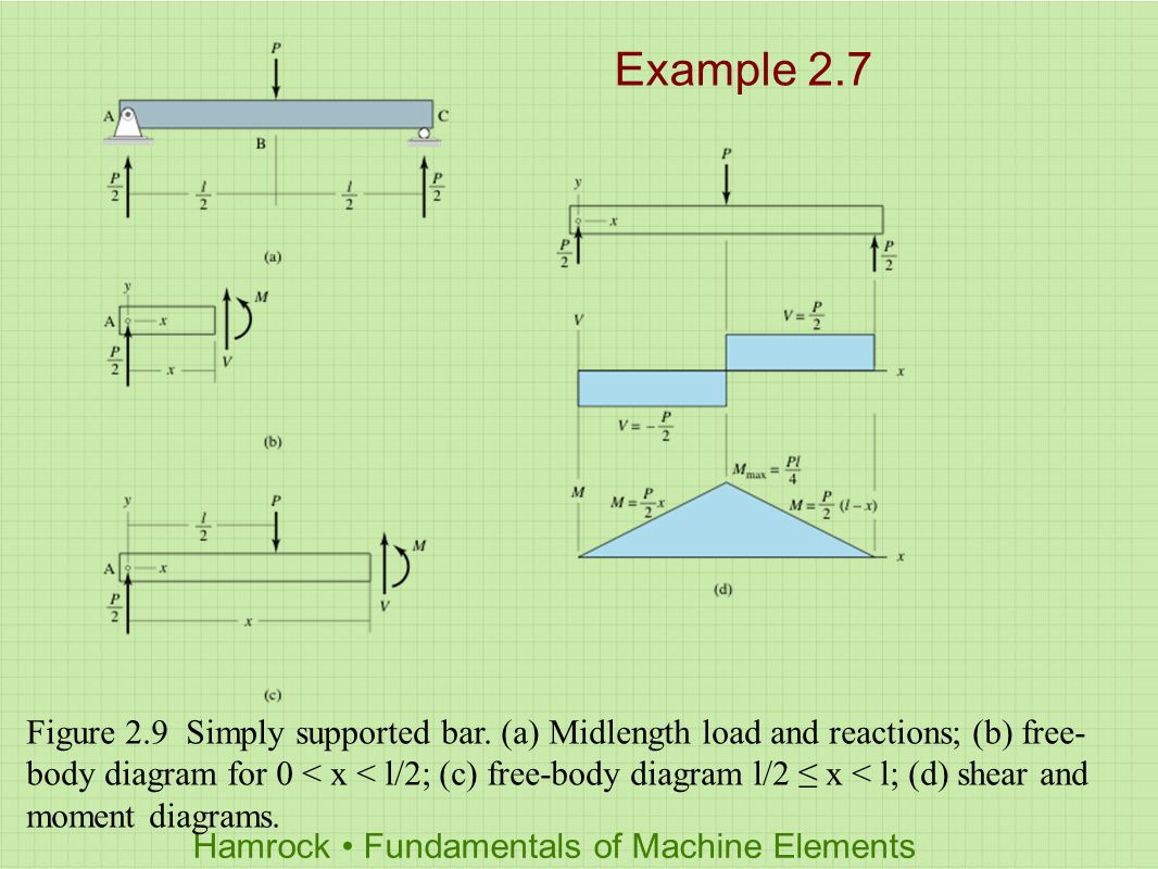 Hamrock Fundamentals Of Machine Elements Chapter 2 Load Stress And Free Body Diagram The Shear Forcediagram Moment Diagrams 12