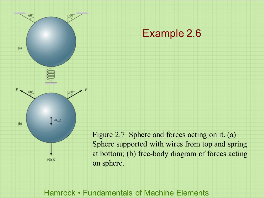 Hamrock Fundamentals Of Machine Elements Chapter 2 Load Stress And Examples Free Body Diagrams 9