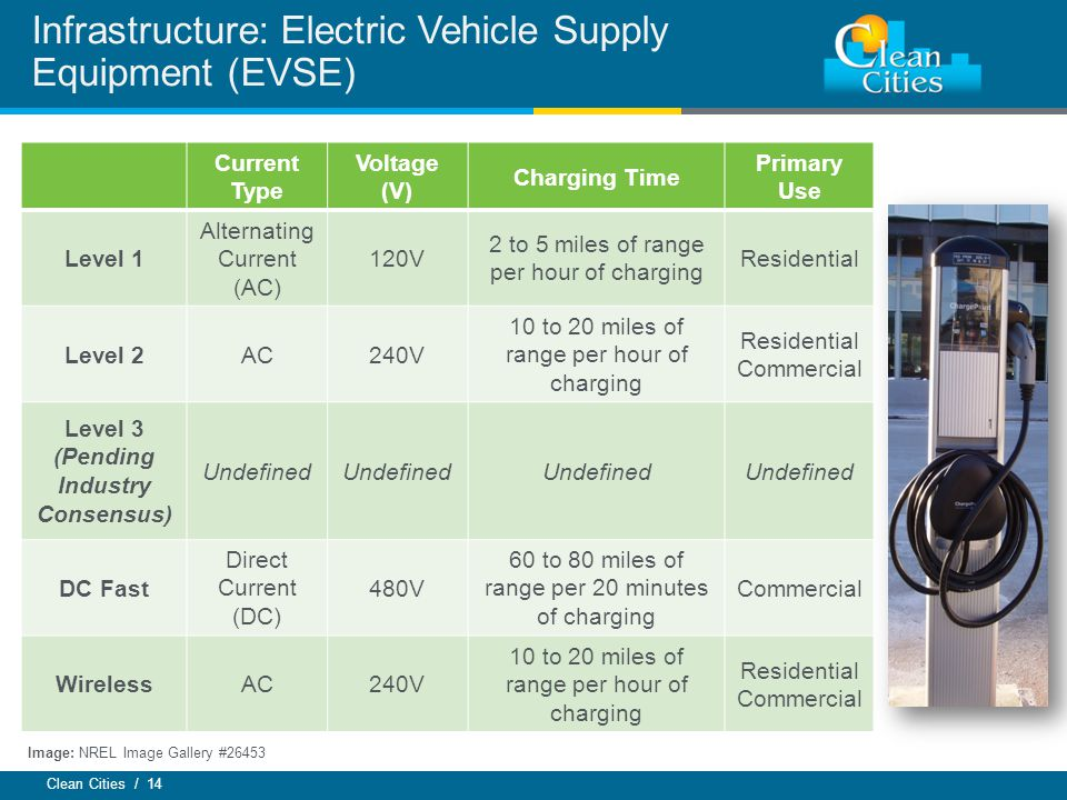 Clean Cities / 14 Infrastructure: Electric Vehicle Supply Equipment (EVSE) Current Type Voltage (V) Charging Time Primary Use Level 1 Alternating Current (AC) 120V 2 to 5 miles of range per hour of charging Residential Level 2AC240V 10 to 20 miles of range per hour of charging Residential Commercial Level 3 (Pending Industry Consensus) Undefined DC Fast Direct Current (DC) 480V 60 to 80 miles of range per 20 minutes of charging Commercial WirelessAC240V 10 to 20 miles of range per hour of charging Residential Commercial Image: NREL Image Gallery #26453