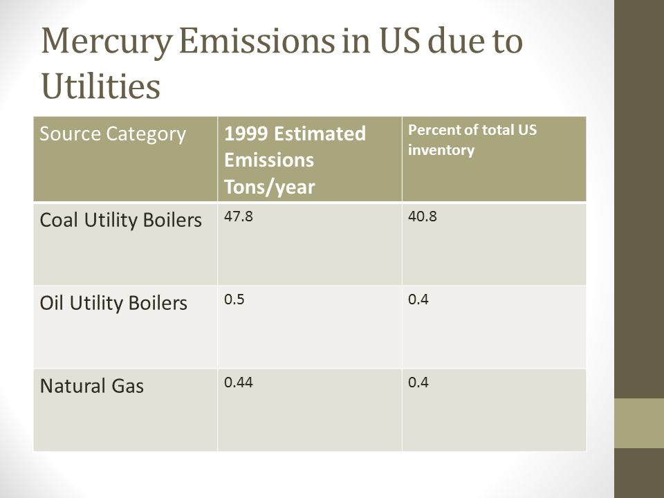 Mercury Emissions in US due to Utilities Source Category1999 Estimated Emissions Tons/year Percent of total US inventory Coal Utility Boilers Oil Utility Boilers Natural Gas