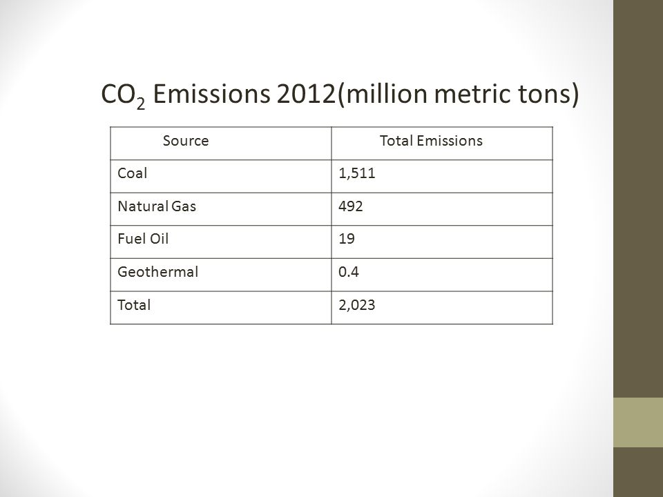 Source Total Emissions Coal1,511 Natural Gas492 Fuel Oil19 Geothermal0.4 Total2,023 CO 2 Emissions 2012(million metric tons)