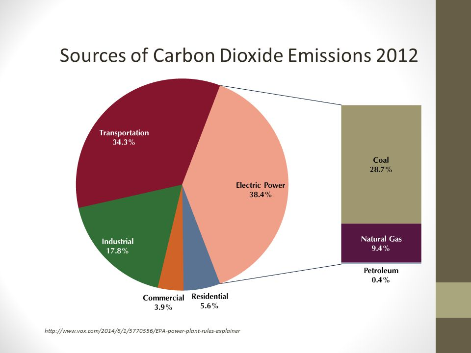 Sources of Carbon Dioxide Emissions 2012