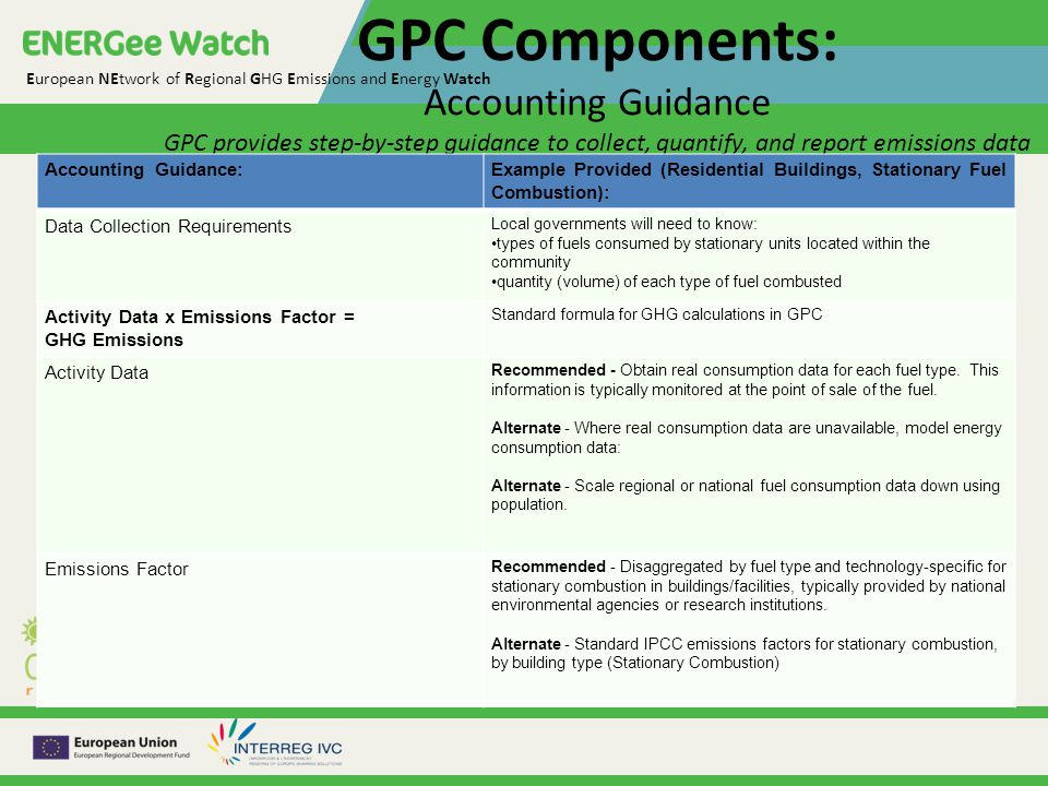 European NEtwork of Regional GHG Emissions and Energy Watch GPC Components: Accounting Guidance GPC provides step-by-step guidance to collect, quantify, and report emissions data Accounting Guidance:Example Provided (Residential Buildings, Stationary Fuel Combustion): Data Collection Requirements Local governments will need to know: types of fuels consumed by stationary units located within the community quantity (volume) of each type of fuel combusted Activity Data x Emissions Factor = GHG Emissions Standard formula for GHG calculations in GPC Activity Data Recommended - Obtain real consumption data for each fuel type.
