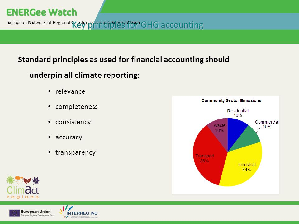 European NEtwork of Regional GHG Emissions and Energy Watch Key principles for GHG accounting Standard principles as used for financial accounting should underpin all climate reporting: relevance completeness consistency accuracy transparency