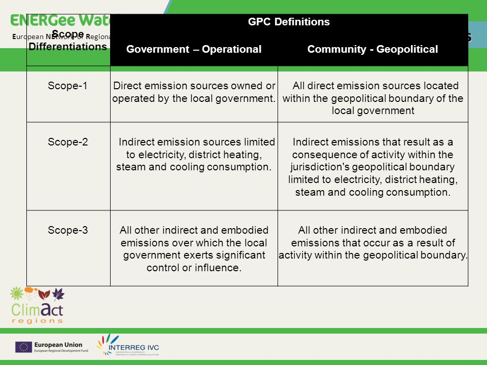 European NEtwork of Regional GHG Emissions and Energy Watch Scopes for emissions inventories Scope Differentiations GPC Definitions Government – OperationalCommunity - Geopolitical Scope-1Direct emission sources owned or operated by the local government.