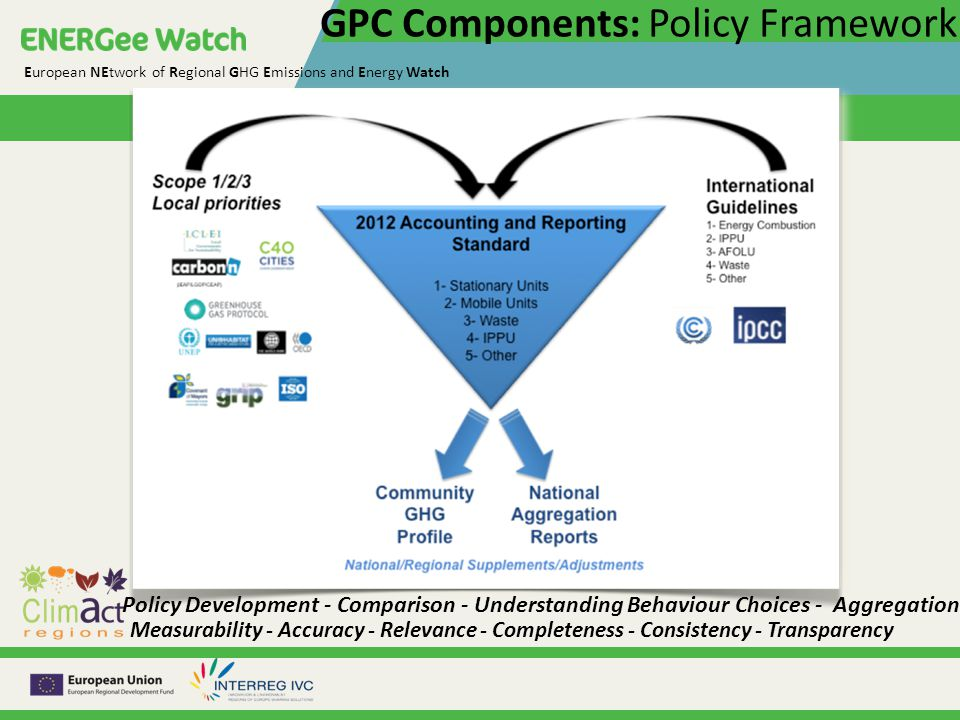 European NEtwork of Regional GHG Emissions and Energy Watch GPC Components: Policy Framework Policy Development - Comparison - Understanding Behaviour Choices - Aggregation Measurability - Accuracy - Relevance - Completeness - Consistency - Transparency