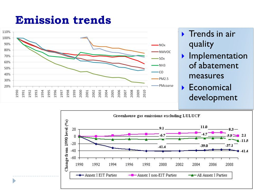 Emission trends  Trends in air quality  Implementation of abatement measures  Economical development  Trends in air quality  Implementation of abatement measures  Economical development