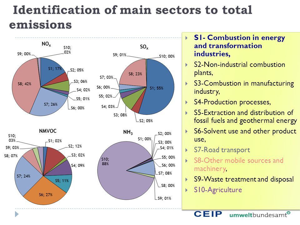 Identification of main sectors to total emissions