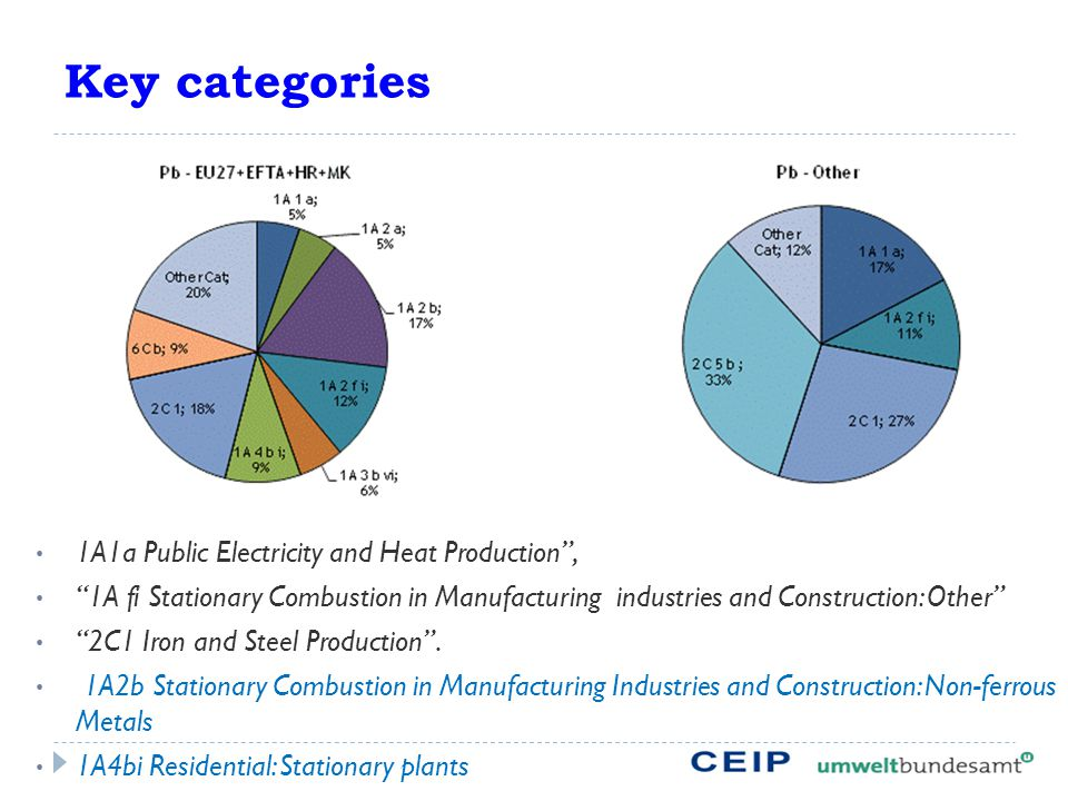 Key categories 1A1a Public Electricity and Heat Production , 1A fi Stationary Combustion in Manufacturing industries and Construction: Other 2C1 Iron and Steel Production .