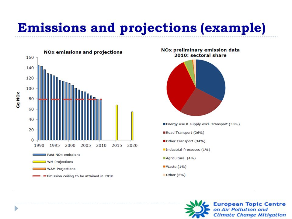 Emissions and projections (example)