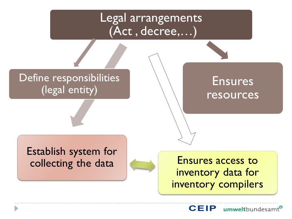 Legal arrangements (Act, decree,…) Ensures resources Ensures access to inventory data for inventory compilers Establish system for collecting the data Define responsibilities (legal entity)