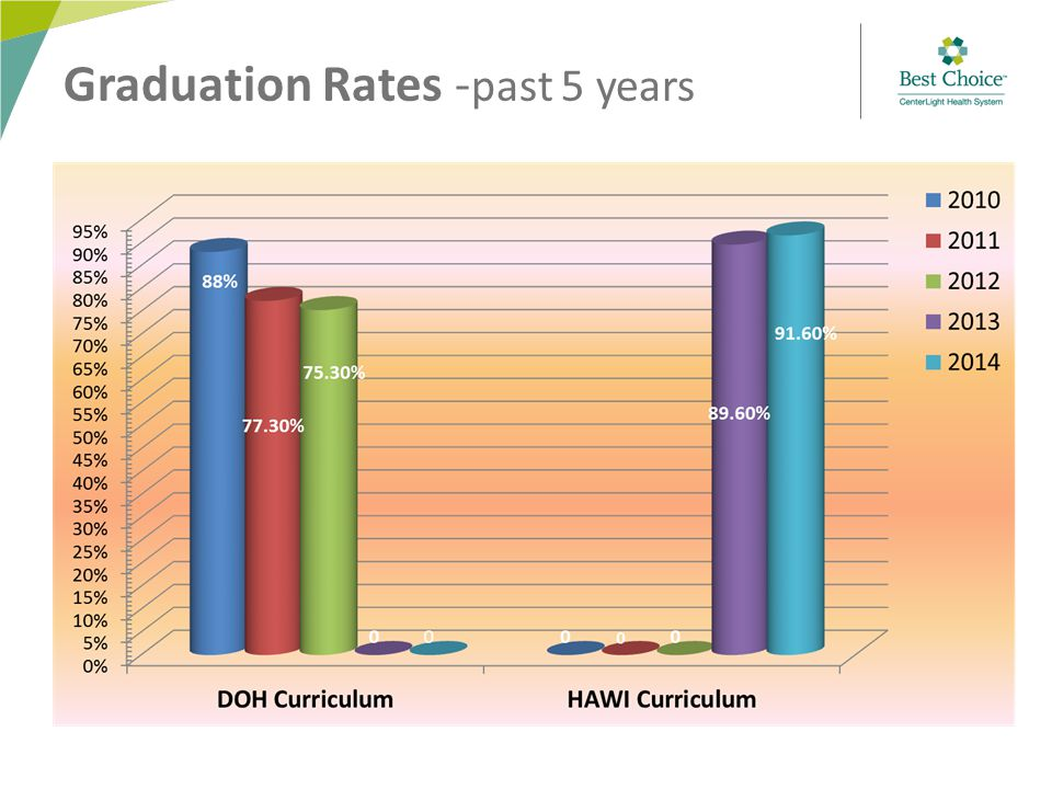 Graduation Rates - past 5 years
