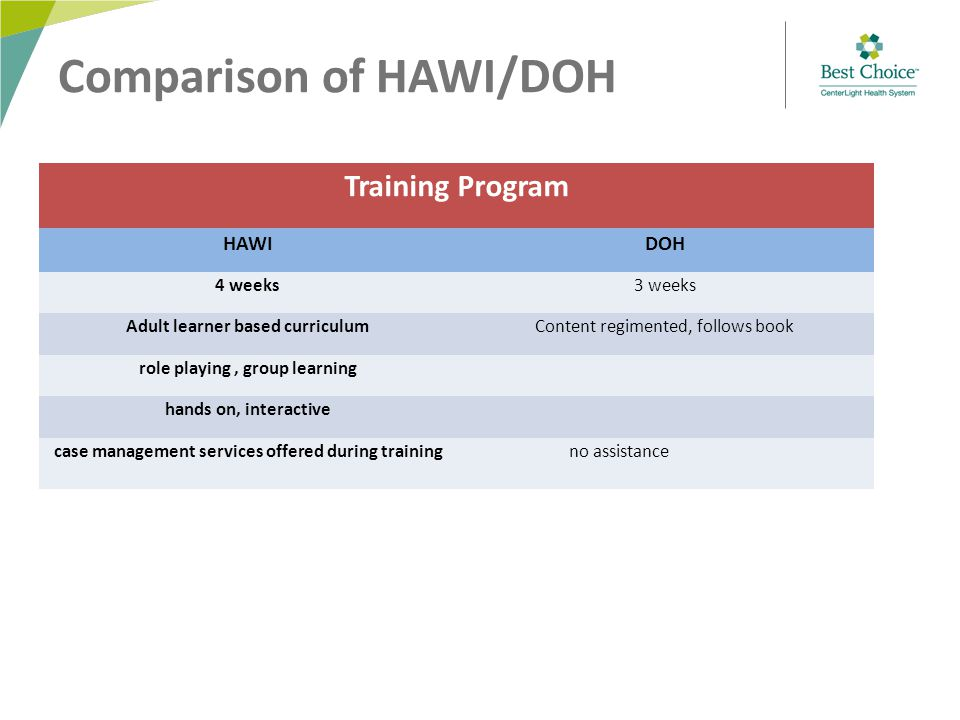 Comparison of HAWI/DOH Training Program HAWIDOH 4 weeks3 weeks Adult learner based curriculumContent regimented, follows book role playing, group learning hands on, interactive case management services offered during trainingno assistance