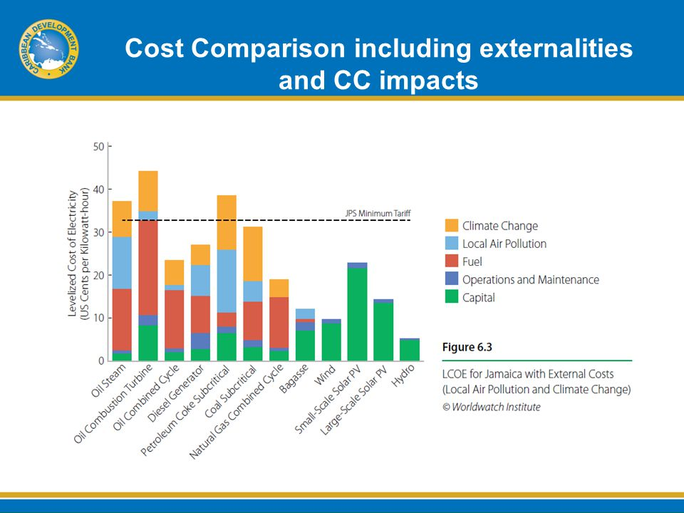 Cost Comparison including externalities and CC impacts
