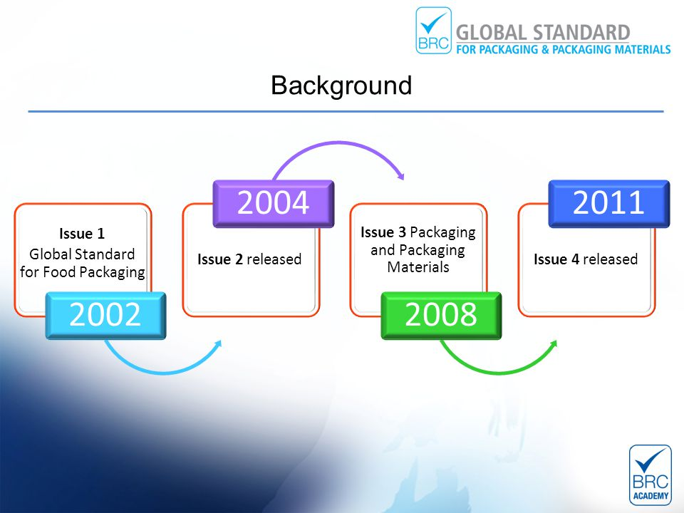 Background Issue 1 Global Standard for Food Packaging 2002 Issue 2 released 2004 Issue 3 Packaging and Packaging Materials 2008 Issue 4 released 2011