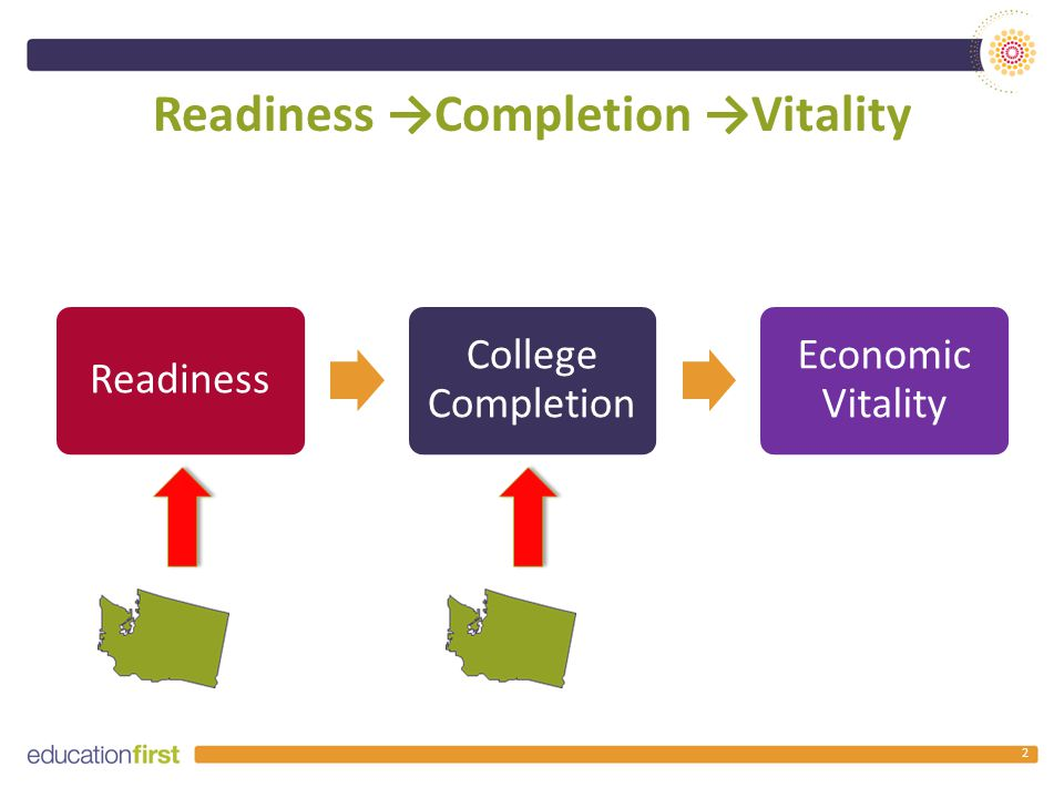 Readiness →Completion →Vitality 2 Readiness College Completion Economic Vitality