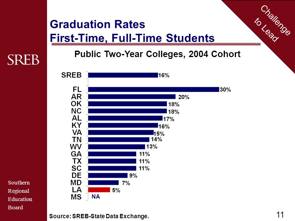 Southern Regional Education Board Challenge to Lead Graduation Rates First-Time, Full-Time Students 47% 50% 49% 47% 46% 43% 41% 40% NA Public Two-Year Colleges, 2004 Cohort 11 Source: SREB-State Data Exchange.