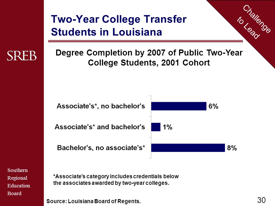 Southern Regional Education Board Challenge to Lead Two-Year College Transfer Students in Louisiana Source: Louisiana Board of Regents.