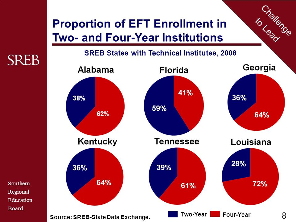 Southern Regional Education Board Challenge to Lead Source: SREB-State Data Exchange.